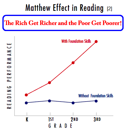 matthew-effect-in-reading-how-to-make-your-child-a-genius