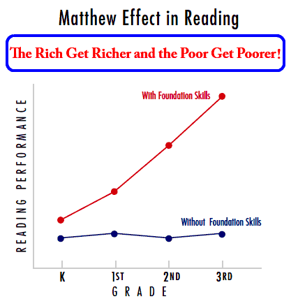 Matthew Effects in Reading